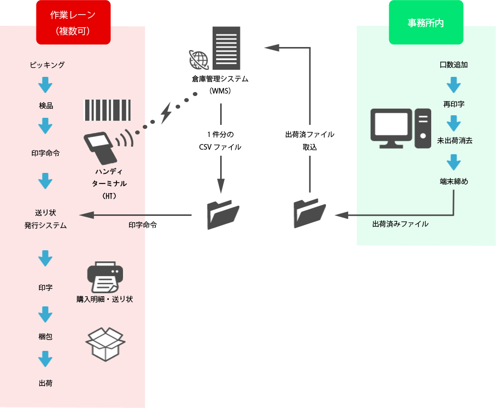 システムの概要図